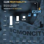 Manchester City mit zweitem Gewinn in Folge