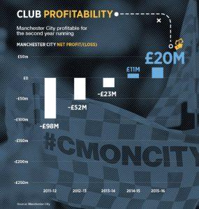 entwicklung_profit