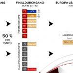 Bundesliga präsentiert ab 2018/19 gültige Reform