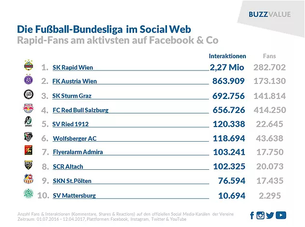 buzz value bundesliga klubs