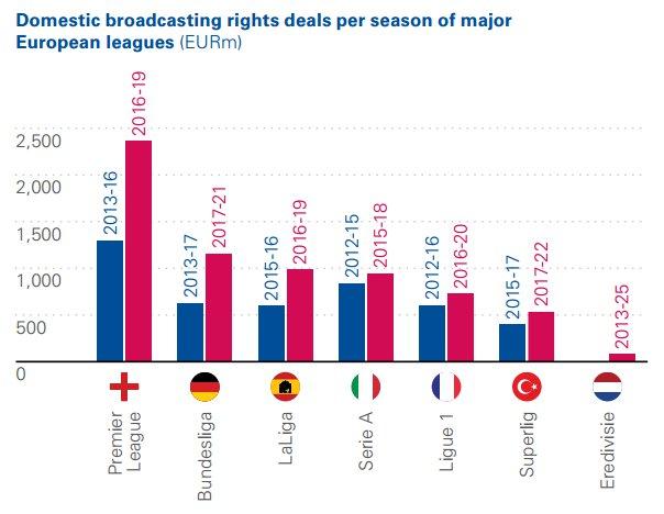 Höhe der TV-Erlöse in den Top-Ligen (c) KPMG