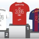 Die wertvollsten Fußballvereine der Welt